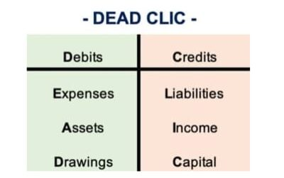Learn DEAD CLIC to quickly master double entry Accounting