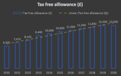 The UK tax free allowance: what is it and how does it work?