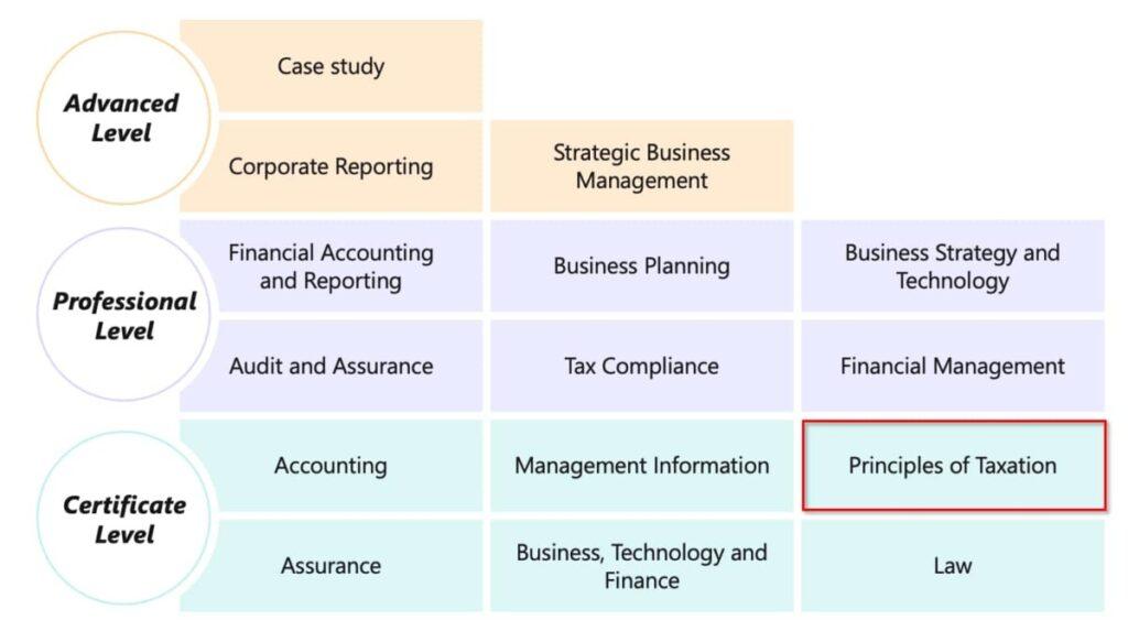 ACA Principles of Taxation exam