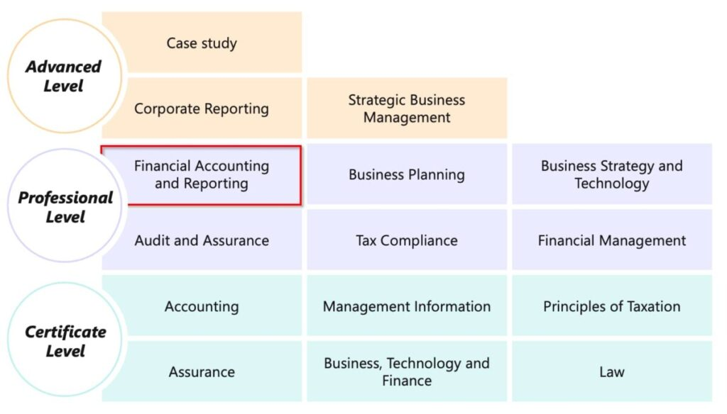 ACA Financial Accounting and Reporting exam